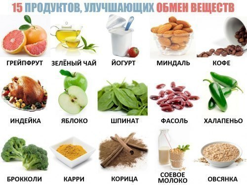 Продукты, улучшающие обмен веществ!
