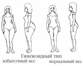 как похудеть в лобковой части женщине